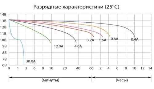 Разрядные характеристики аккумулятора Delta CT 1204